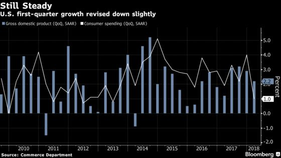 U.S. First-Quarter Growth Revised Down to 2.2% on Inventories