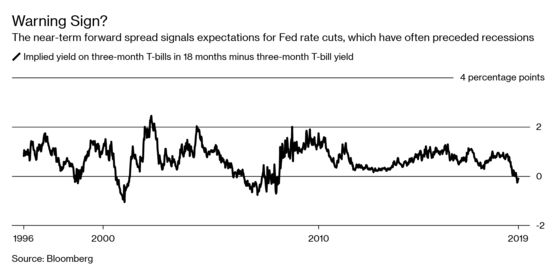 Yield Curve Blurry? Try Out These Slowdown Predictors