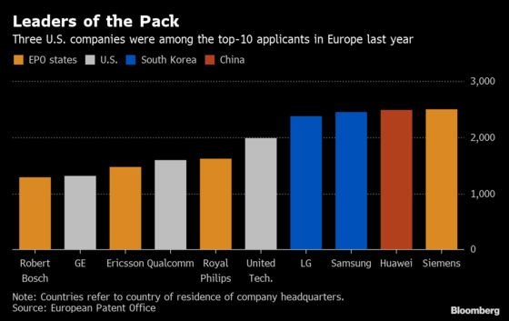 U.S. Companies File Record-High Patent Applications in Europe