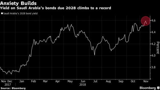 Bargain Hunters Zero in on Saudi Bonds
