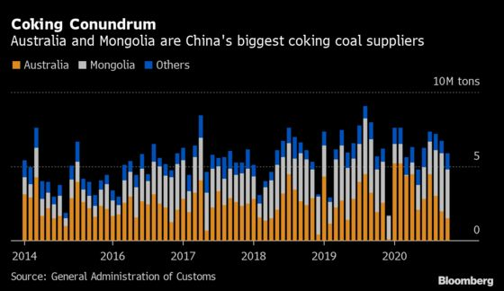 China Coking Coal Surges as Covid Throttles Mongolia Border