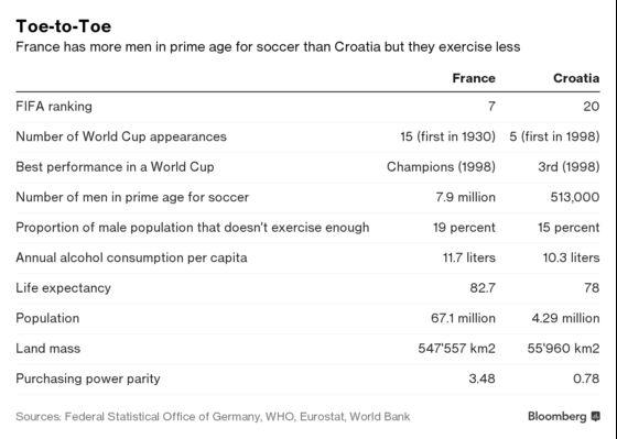 France Versus Croatia: The Battle of the Economies