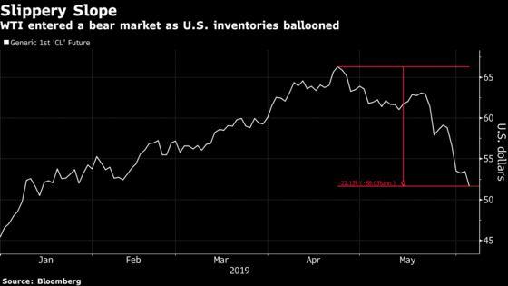 Stocks Advance on Tariff Bets; Oil Bull Run Ends: Markets Wrap