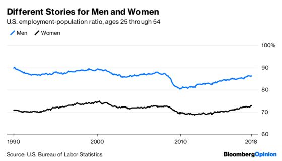 There Are Still a Lot of Men Without Jobs