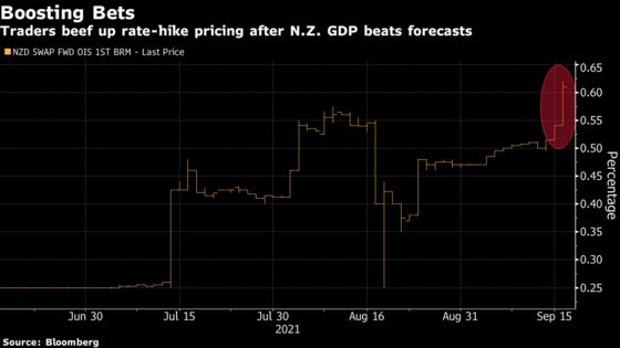 New Zealand Stellar GDP Sees Odds of a Rate Hike Jump