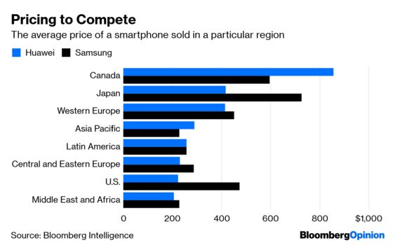Huawei Phone Buyers Don't Share Trump's Concerns