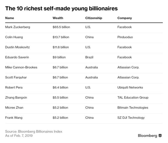 American Dominance in Tech Wealth Creation Upended by Asian Wave