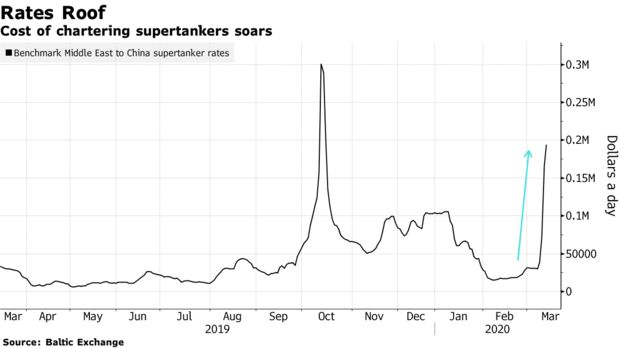Cost of chartering supertankers soars