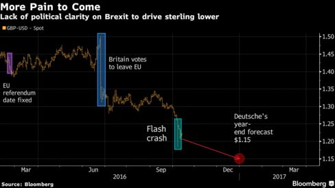 Weighted sterling near record low, Brexit focus shifts to High Court