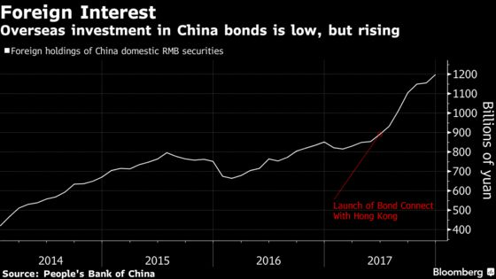 China's $11 Trillion Bond Market Tested by Rising Defaults