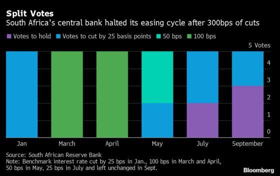 SARB interest rate