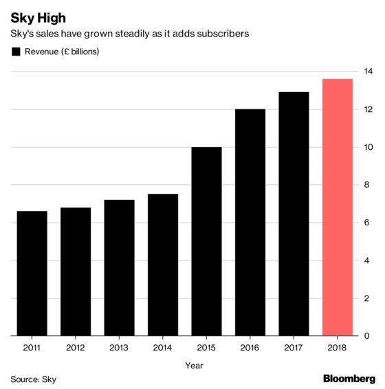 Sky Sales Growth Gives Disney Another Reason to Raise Bid