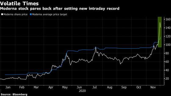 Moderna Mania Draws Bitcoin Comparisons While Shorts Bleed