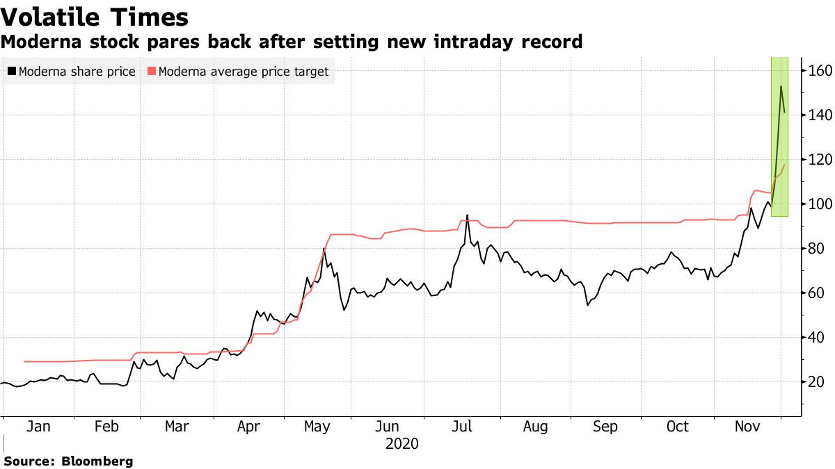 Moderna stock pares back after setting new intraday record