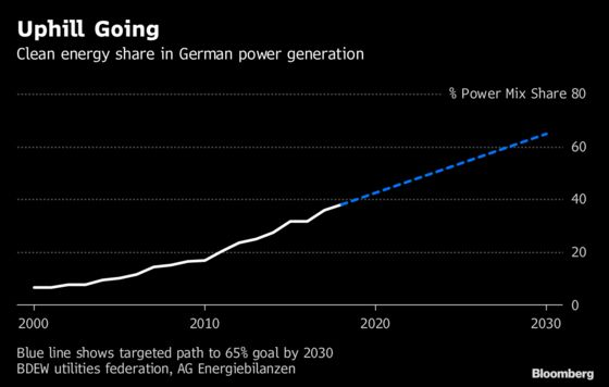 Germany Faces Power Shortages If Onshore Wind Grows Too Slow