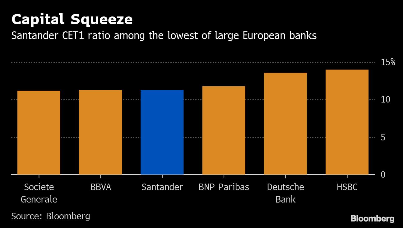 After Orcel, Now Santander Makes a U-Turn on Scrip Dividends - Bloomberg