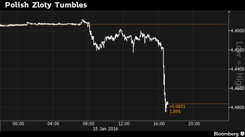 Currency weakens most since 2011 after S&P cuts rating