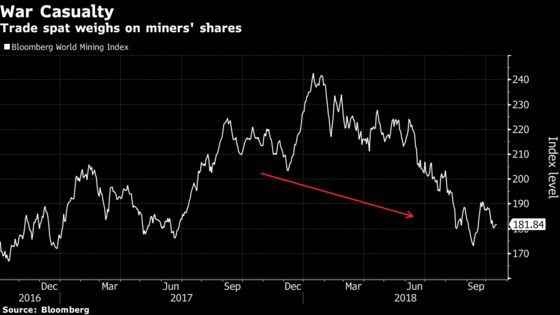 Commodity Producers Feel the Heat in Trade War