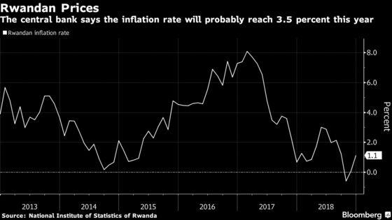 Rwanda Keeps Key Rate Unchanged as It Starts Targeting Inflation