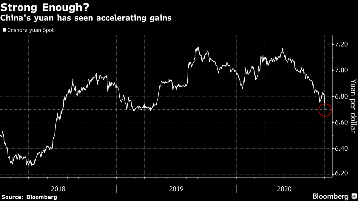 China's yuan has seen accelerating gains