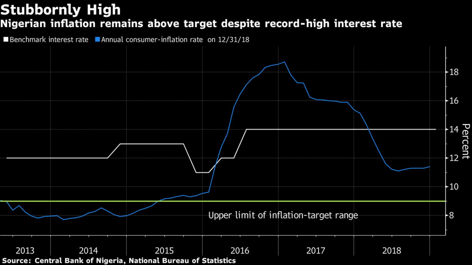 Nigerian inflation remains above target despite record-high interest rate