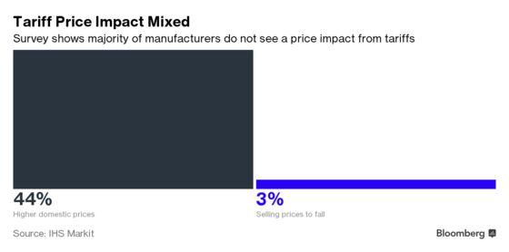 Less Than Half of U.S. Factories Expect Tariff Price Impact