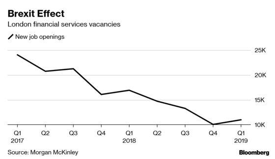 London Finance Job Openings Halve in Two Years on Brexit Jitters