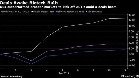 Biotech Stocks Are Enjoying Their Best-Ever Start to the Year