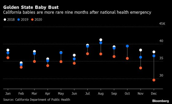 Global Baby Drought of Covid-19 Crisis Risks Population Crunch