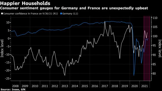 German, French Consumers AreSurprisingly Upbeat