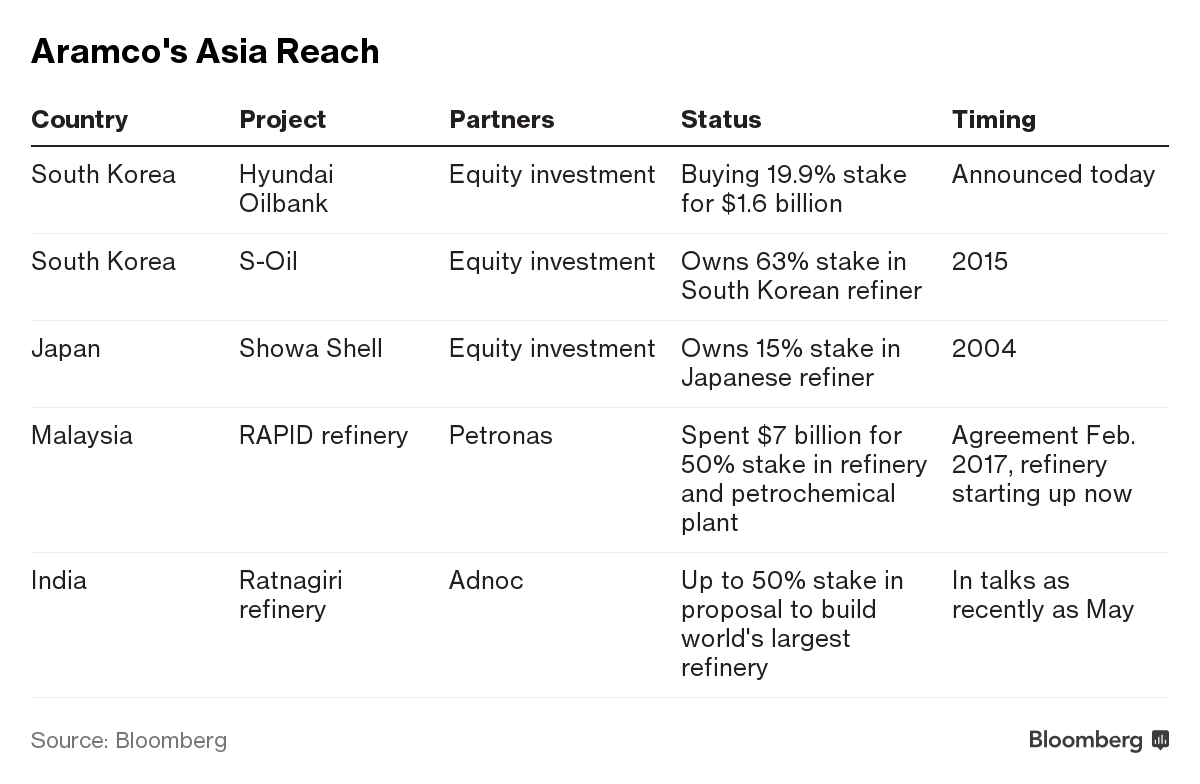 Aramco's $1 6 Billion Korea Deal Deepens Asian Refining Ties