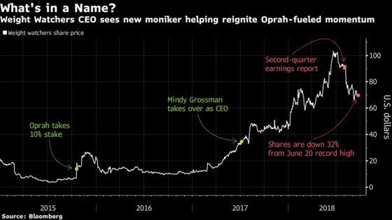 Weight Watchers Bets a Brand Overhaul Can Extend Oprah's Rally