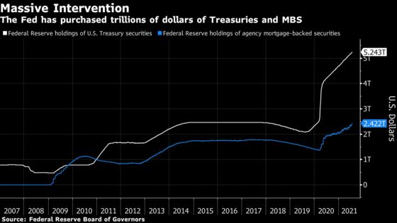Fed MBS Buying High on Agenda as Officials Begin Taper Talk