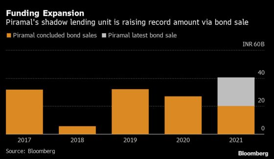 Billionaire-Led Piramal to Sell Record Bonds After M&A Win