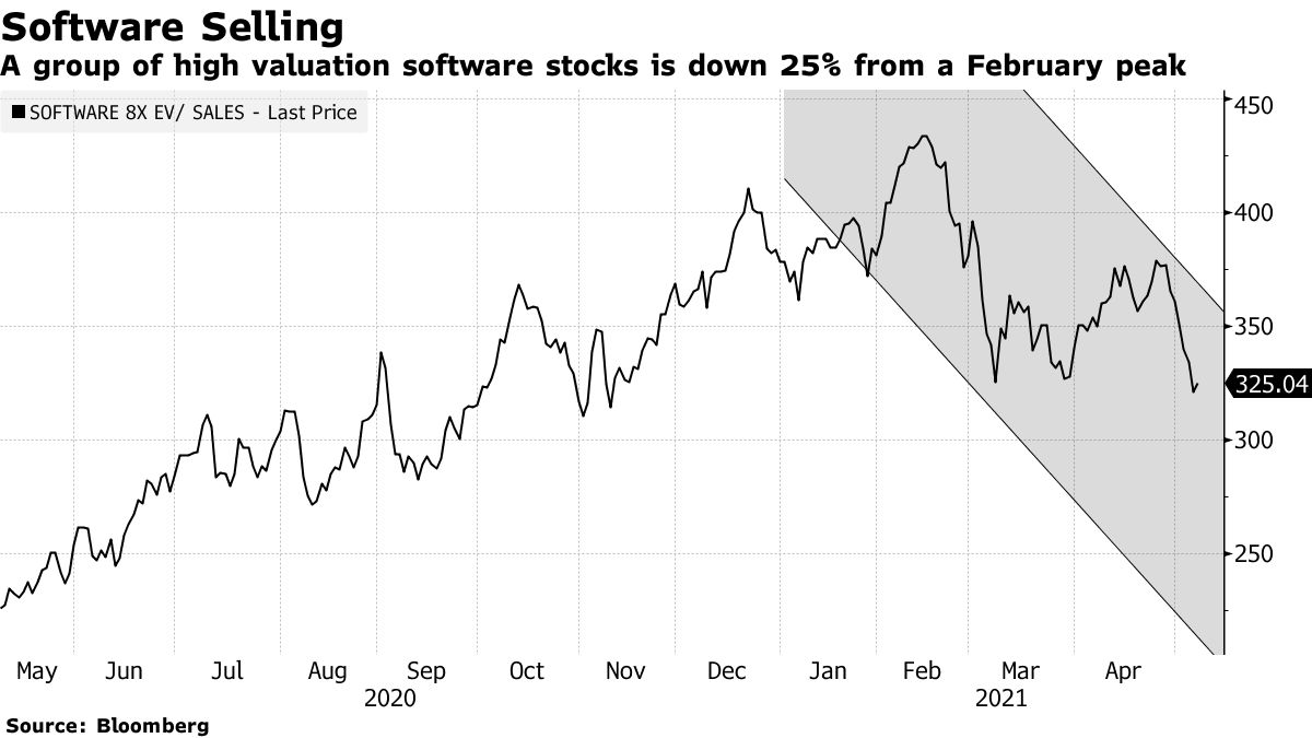A group of high valuation software stocks is down 25% from a February peak
