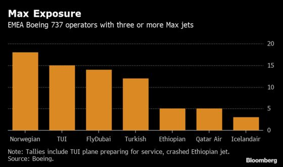 Boeing 737 Crisis Imperils Norwegian's Cut-Price U.S. Routes