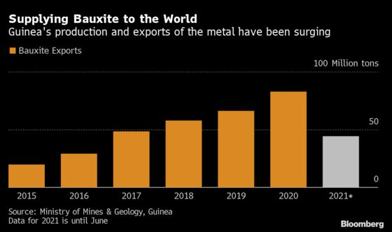 Guinea Coup May Stymie Bauxite Exports Poised for Record