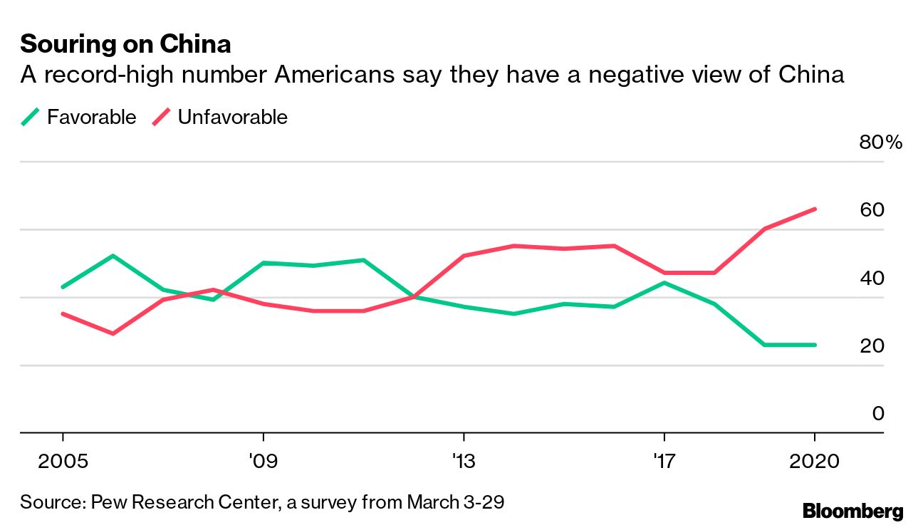 Souring on China