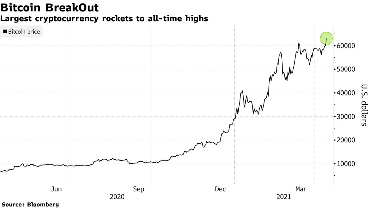Largest cryptocurrency rockets to all-time highs