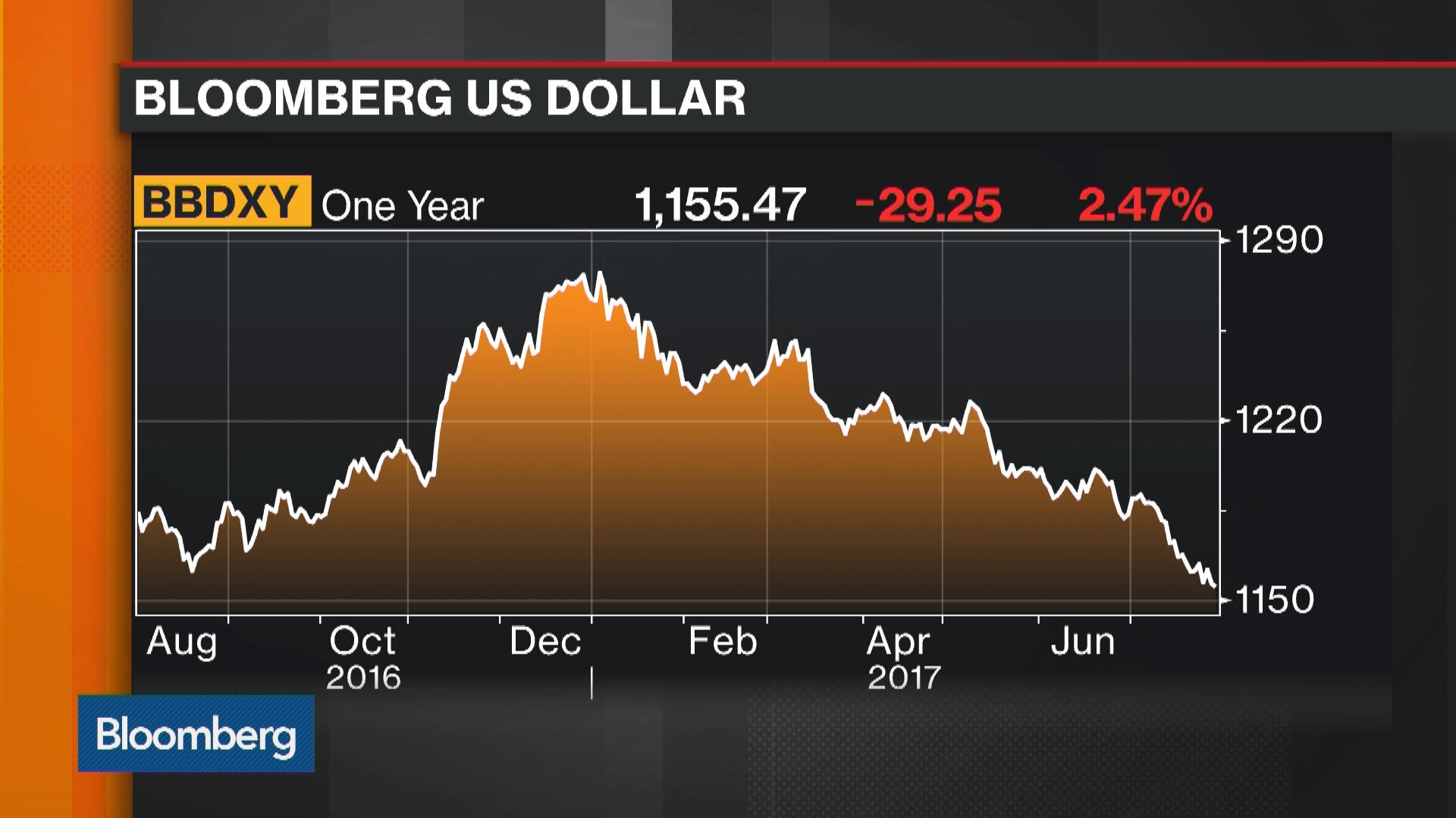 Political Drama Is Hitting the Dollar Hard