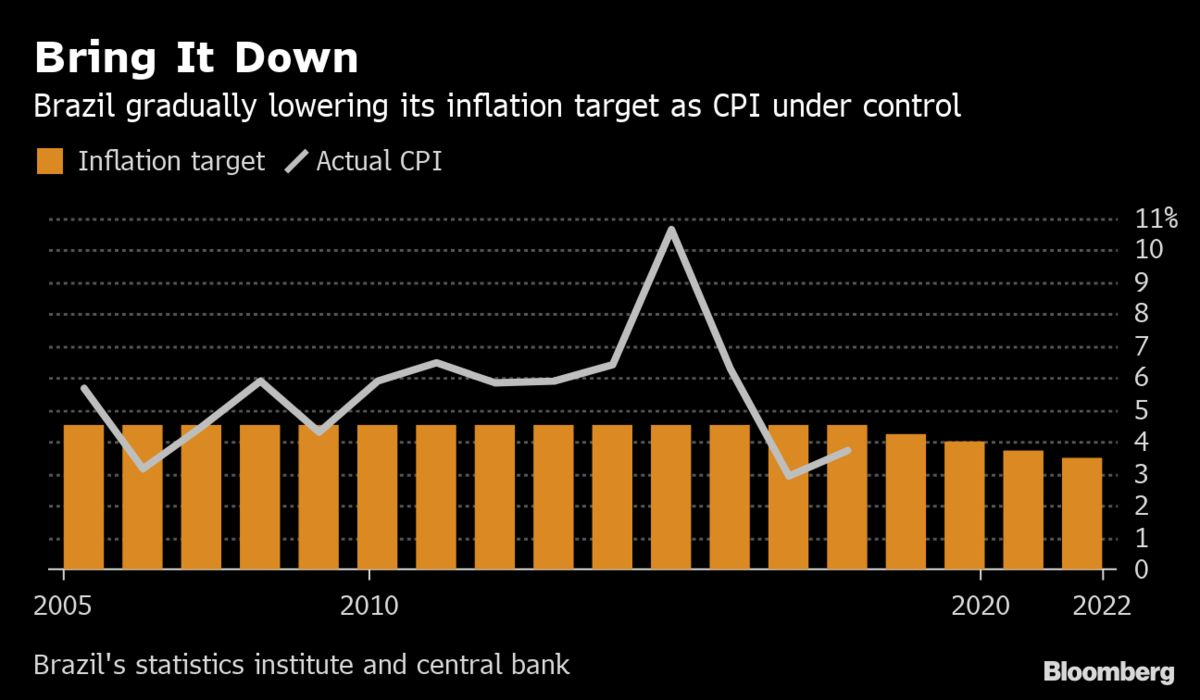 Brazil to Trim Inflation Goal as It Seeks Convergence With Peers