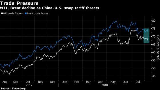 Crude Slumps as Trade War Overshadows Drop in U.S. Inventories