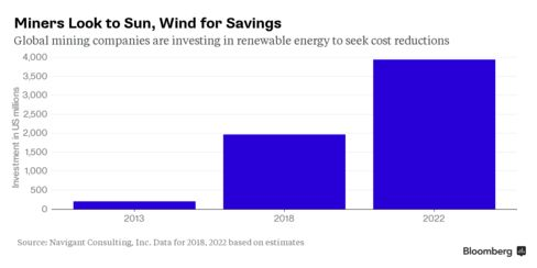 Mining industry forecast to use more renewable energy