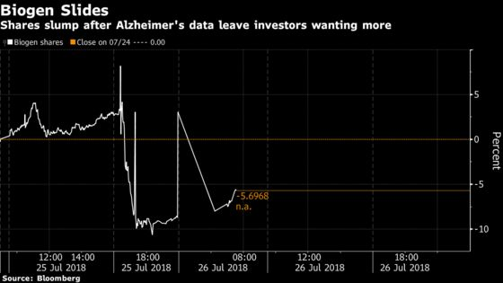 Biogen Sinks AfterAlzheimer's Data Leaves Analysts With Questions