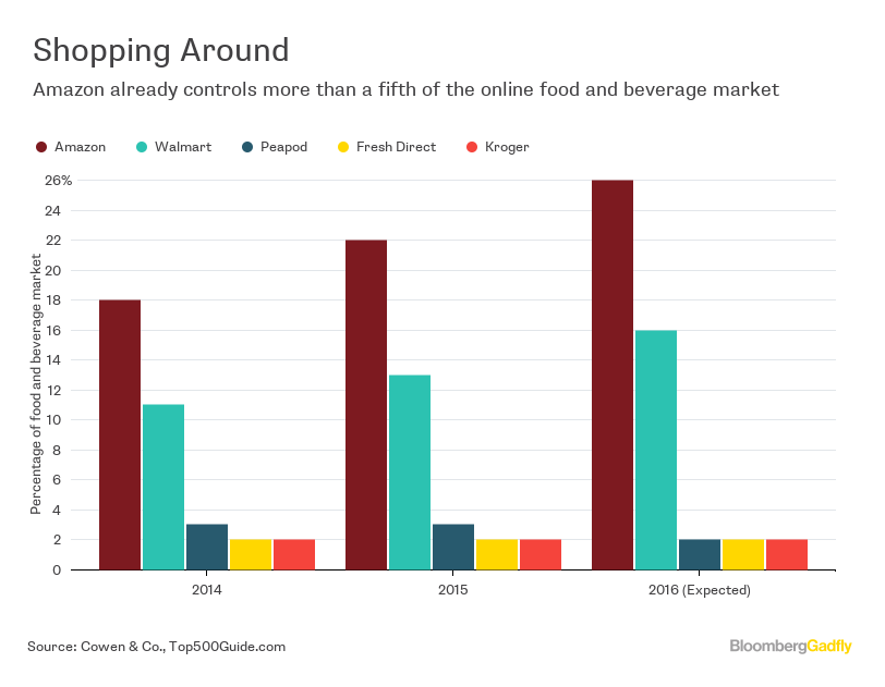 Amazon Fresh: How Grocers Can Strike Back - Bloomberg