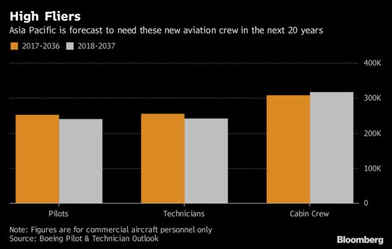 Time to Retrain? Asia Will Need 240,000 Pilots in the Next 20 Years