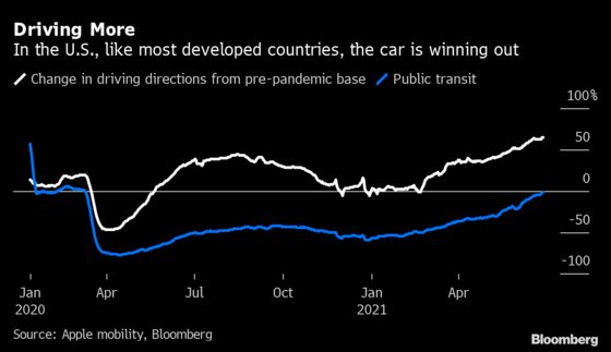 Rumors of the Demise of Cars Have Been Greatly Exaggerated