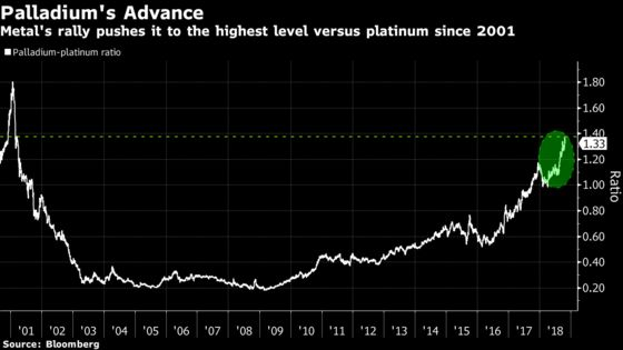 GM Cautious on Platinum Switch Even as Palladium Hits Record