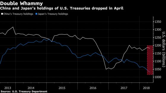 China's U.S. Treasuries Holdings Fell $5.8 Billion in April