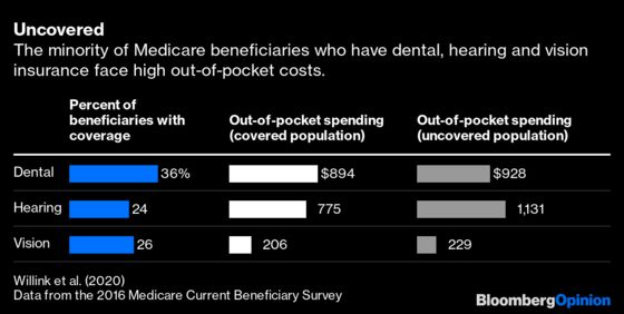 Medicare Needs to Cover Dental, Hearing and Vision Care